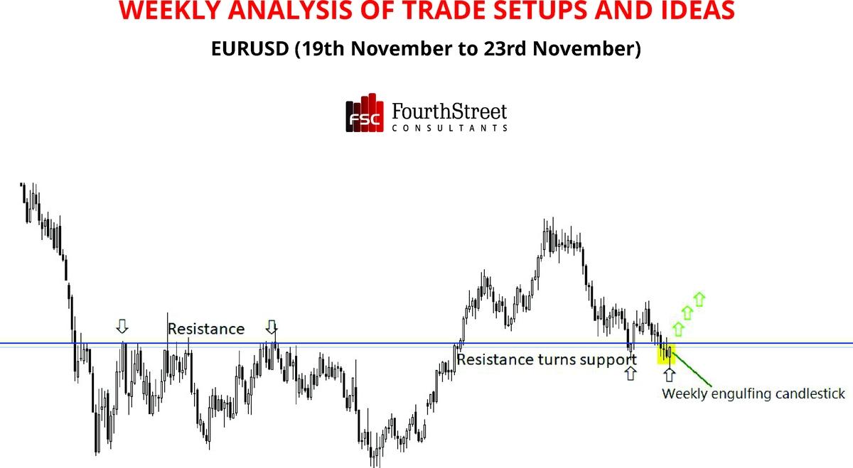 Weekly Analysis of Trade Set ups & Ideas EURUSD
