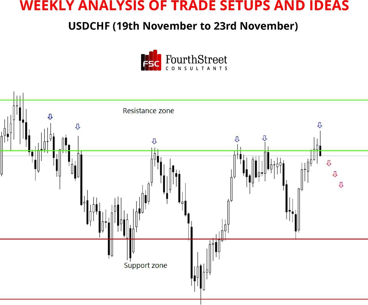 Weekly Analysis of Trade Set ups & Ideas USDCHF
